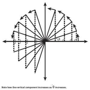 Pythagorean circle