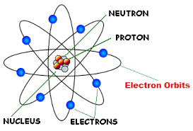 Rutherford atomic model