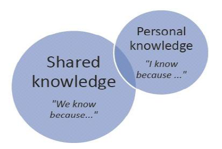 TOK Personal and shared knowledge